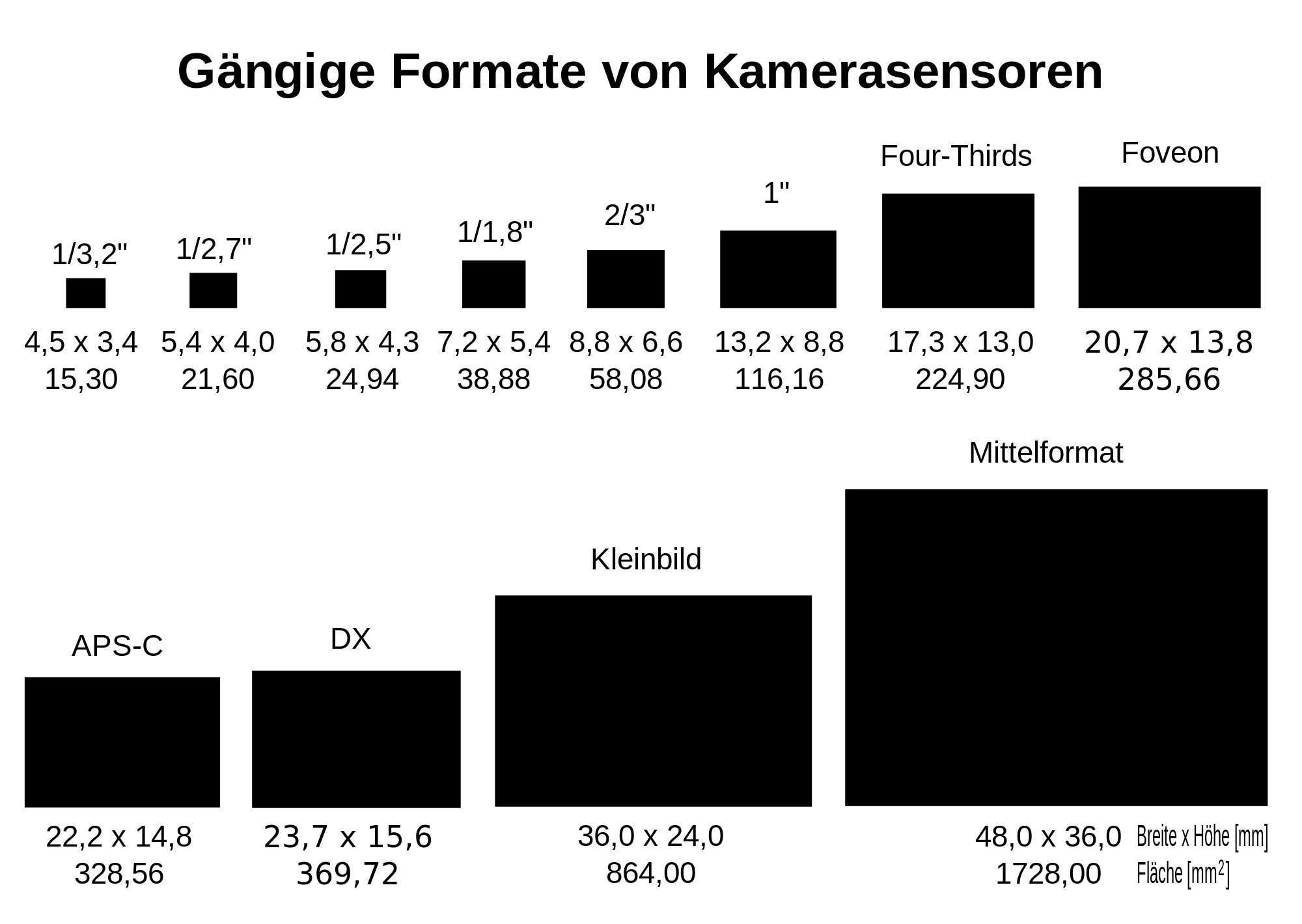 2000px-Sensorformate